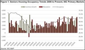 occupancy-web